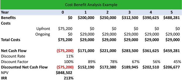 training Cost Benefit Analysis