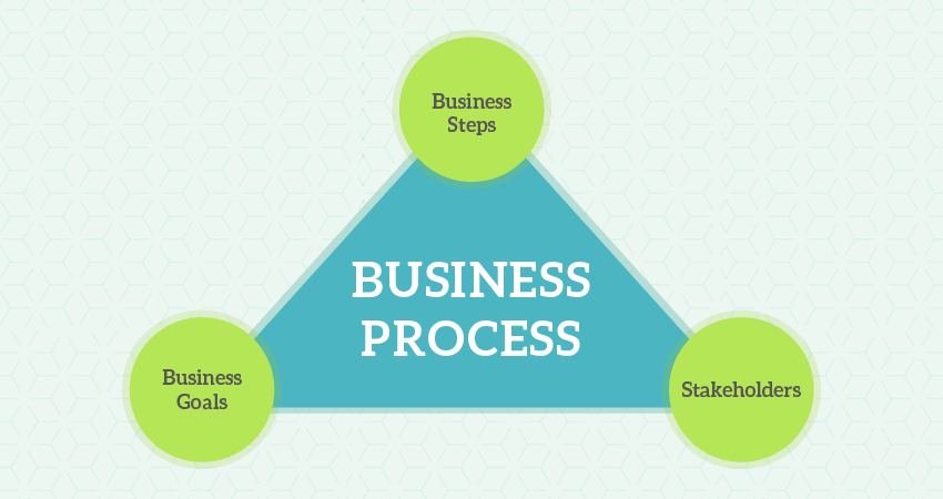 training Business Process Improvements