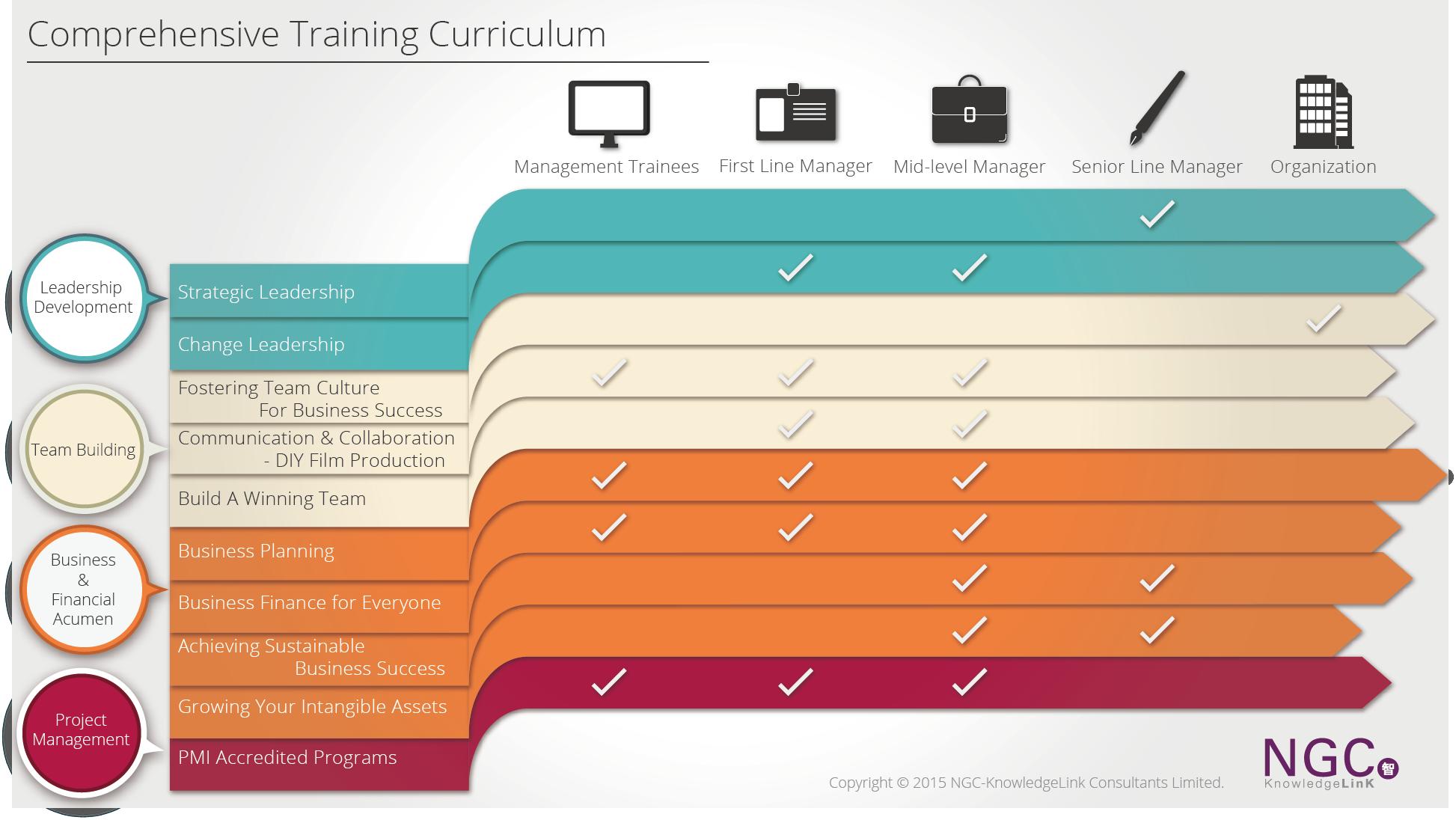 pelatihan Curriculum and Learning Program Design